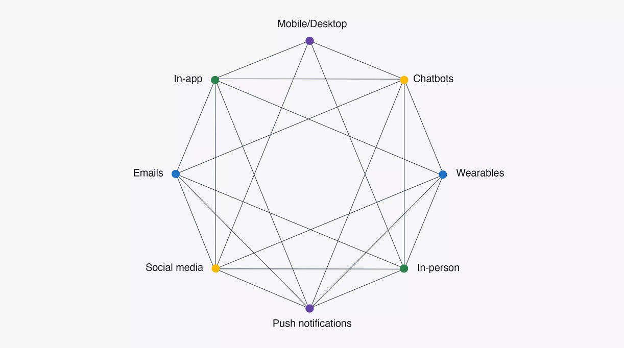 Graphic depicting how omnichannel marketing touch points connect.